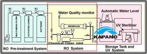 Sơ đồ hệ dây chuyền lọc nước tinh khiết